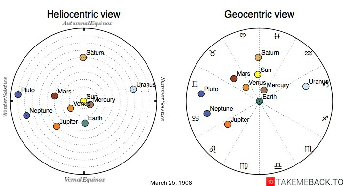 Planetary positions on March 25th, 1908 - Heliocentric and Geocentric views