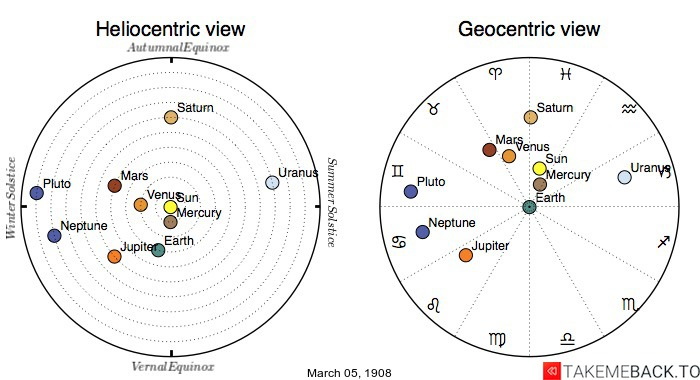 Planetary positions on March 5th, 1908 - Heliocentric and Geocentric views
