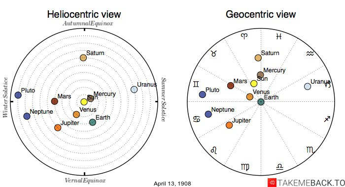 Planetary positions on April 13th, 1908 - Heliocentric and Geocentric views
