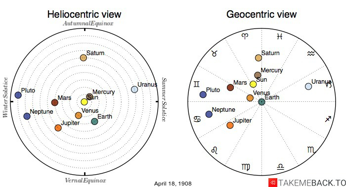 Planetary positions on April 18th, 1908 - Heliocentric and Geocentric views