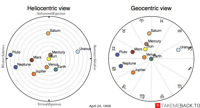 Planetary positions on April 24th, 1908 - Heliocentric and Geocentric views