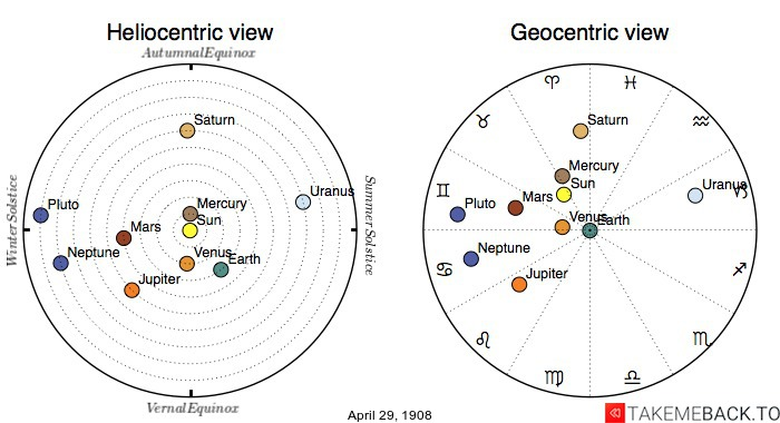 Planetary positions on April 29th, 1908 - Heliocentric and Geocentric views
