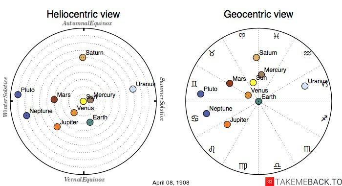 Planetary positions on April 8th, 1908 - Heliocentric and Geocentric views