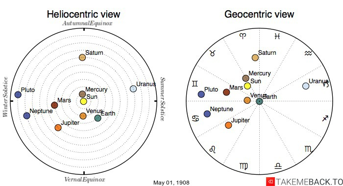 Planetary positions on May 1st, 1908 - Heliocentric and Geocentric views
