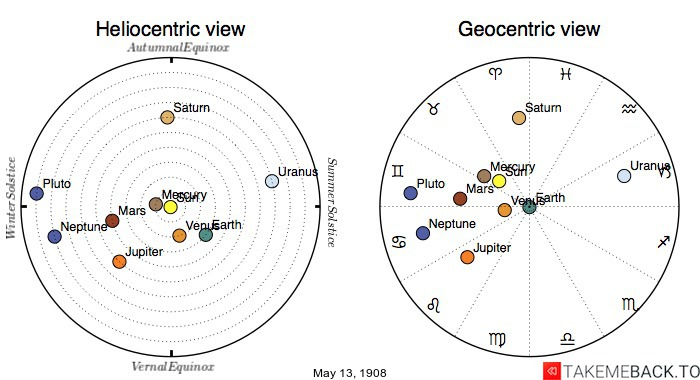 Planetary positions on May 13th, 1908 - Heliocentric and Geocentric views