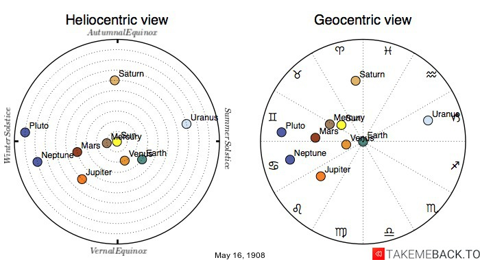 Planetary positions on May 16th, 1908 - Heliocentric and Geocentric views