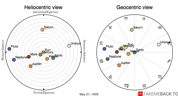 Planetary positions on May 21st, 1908 - Heliocentric and Geocentric views
