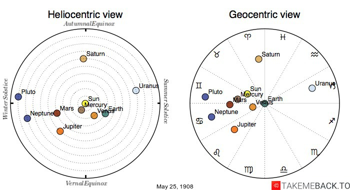 Planetary positions on May 25th, 1908 - Heliocentric and Geocentric views
