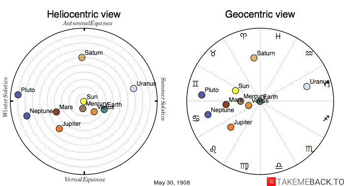 Planetary positions on May 30th, 1908 - Heliocentric and Geocentric views