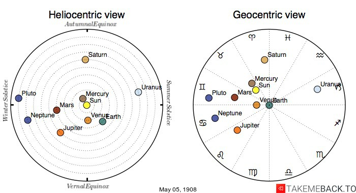 Planetary positions on May 5th, 1908 - Heliocentric and Geocentric views