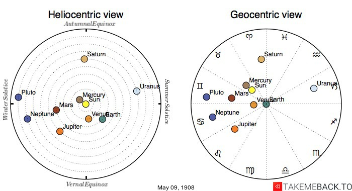 Planetary positions on May 9th, 1908 - Heliocentric and Geocentric views