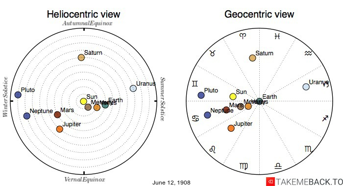 Planetary positions on June 12th, 1908 - Heliocentric and Geocentric views