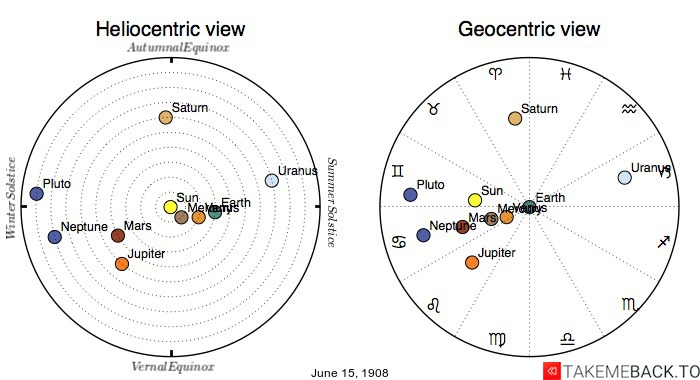 Planetary positions on June 15th, 1908 - Heliocentric and Geocentric views