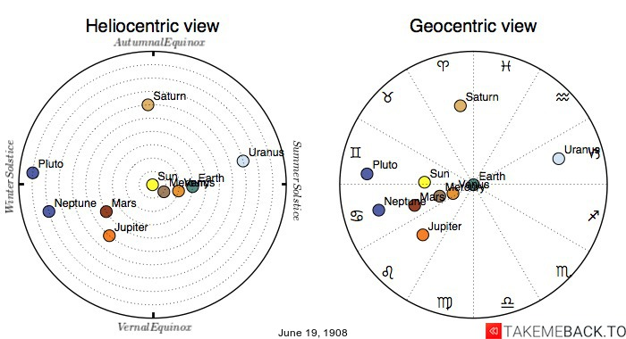 Planetary positions on June 19th, 1908 - Heliocentric and Geocentric views