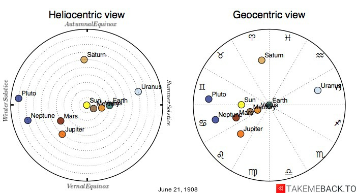 Planetary positions on June 21st, 1908 - Heliocentric and Geocentric views