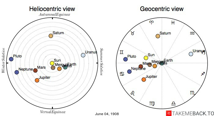Planetary positions on June 4th, 1908 - Heliocentric and Geocentric views