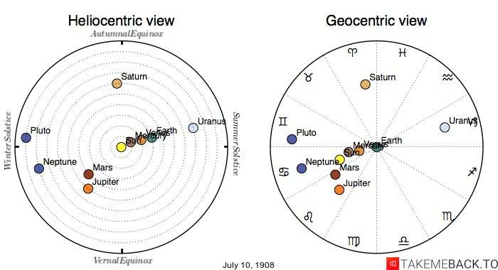 Planetary positions on July 10th, 1908 - Heliocentric and Geocentric views