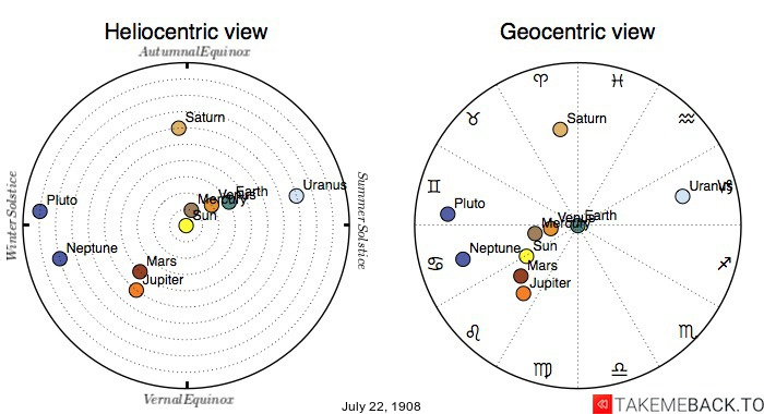 Planetary positions on July 22nd, 1908 - Heliocentric and Geocentric views
