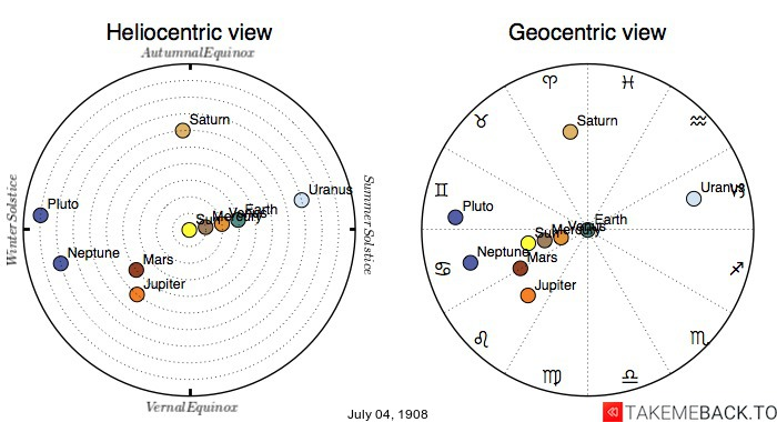 Planetary positions on July 4th, 1908 - Heliocentric and Geocentric views