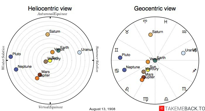 Planetary positions on August 13th, 1908 - Heliocentric and Geocentric views