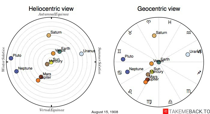 Planetary positions on August 15th, 1908 - Heliocentric and Geocentric views