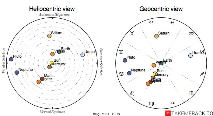 Planetary positions on August 21st, 1908 - Heliocentric and Geocentric views