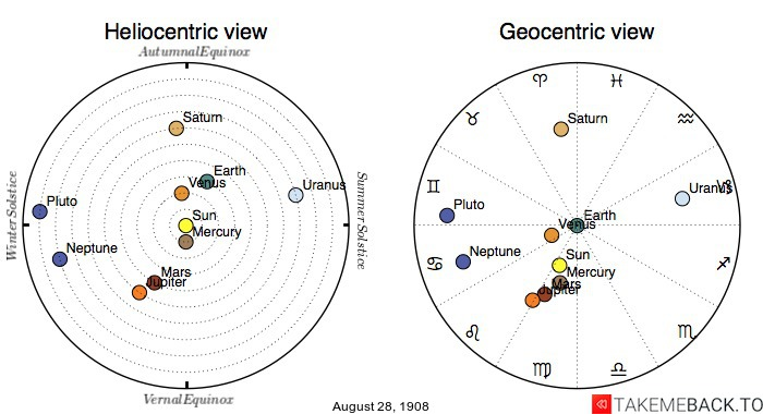 Planetary positions on August 28th, 1908 - Heliocentric and Geocentric views