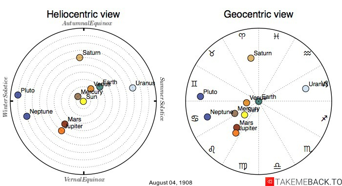 Planetary positions on August 4th, 1908 - Heliocentric and Geocentric views