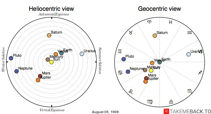 Planetary positions on August 5th, 1908 - Heliocentric and Geocentric views