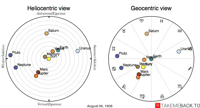 Planetary positions on August 6th, 1908 - Heliocentric and Geocentric views
