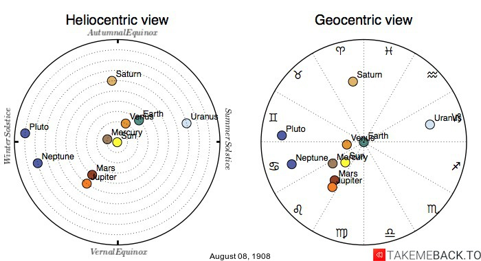 Planetary positions on August 8th, 1908 - Heliocentric and Geocentric views