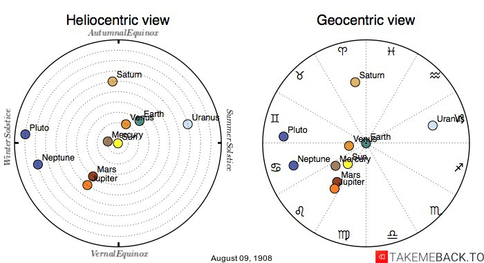 Planetary positions on August 9th, 1908 - Heliocentric and Geocentric views