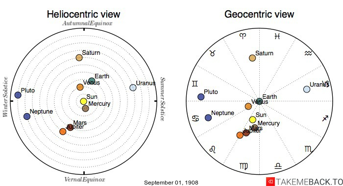 Planetary positions on September 1st, 1908 - Heliocentric and Geocentric views