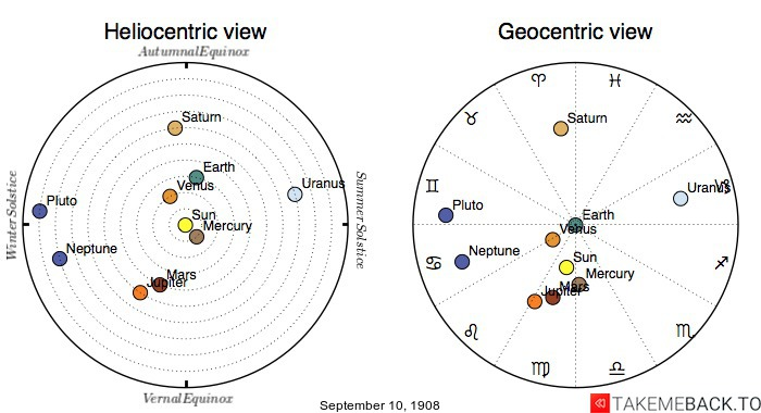 Planetary positions on September 10th, 1908 - Heliocentric and Geocentric views