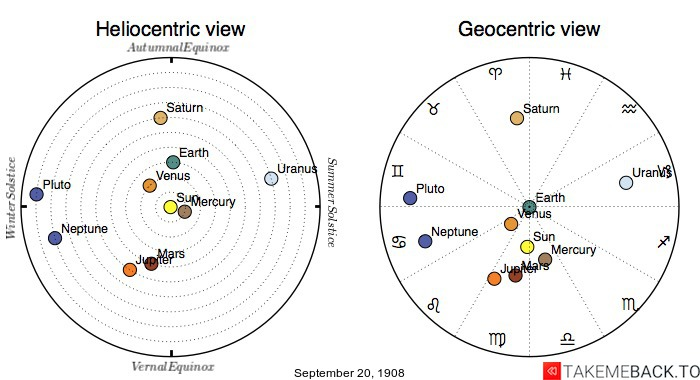 Planetary positions on September 20th, 1908 - Heliocentric and Geocentric views