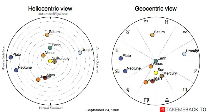 Planetary positions on September 24, 1908 - Heliocentric and Geocentric views