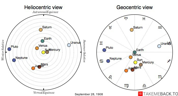 Planetary positions on September 28th, 1908 - Heliocentric and Geocentric views