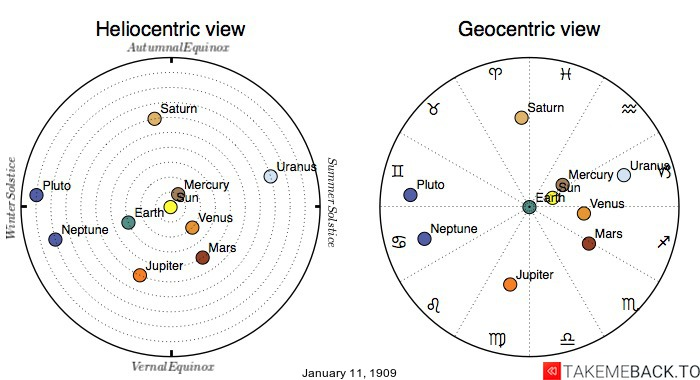 Planetary positions on January 11th, 1909 - Heliocentric and Geocentric views
