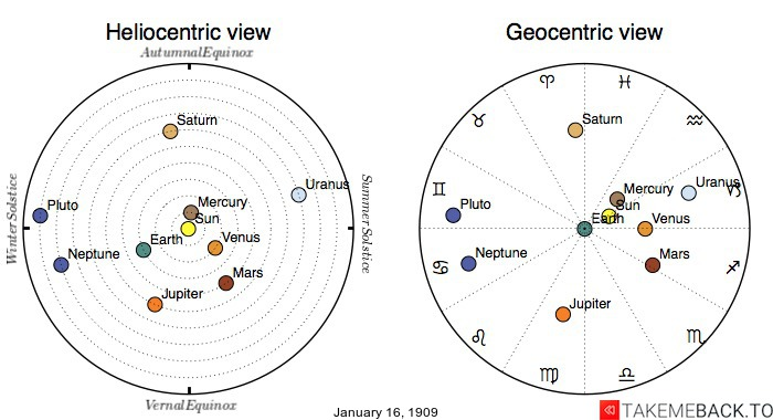 Planetary positions on January 16th, 1909 - Heliocentric and Geocentric views