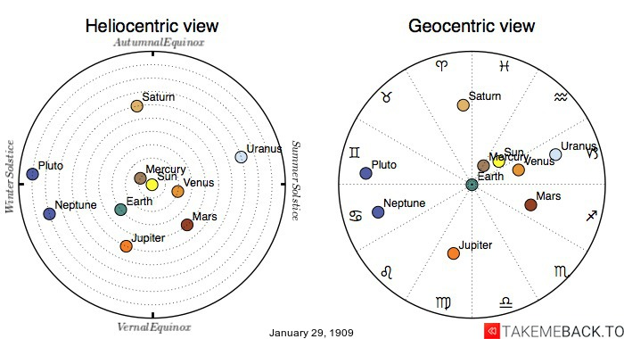 Planetary positions on January 29th, 1909 - Heliocentric and Geocentric views