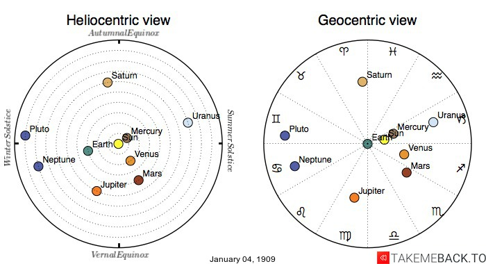 Planetary positions on January 4th, 1909 - Heliocentric and Geocentric views