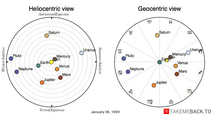 Planetary positions on January 6th, 1909 - Heliocentric and Geocentric views