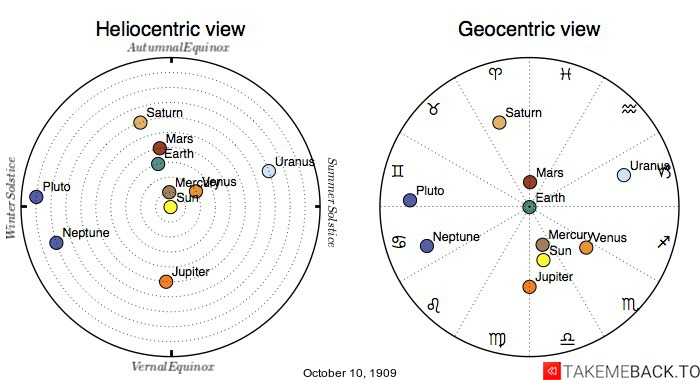 Planetary positions on October 10th, 1909 - Heliocentric and Geocentric views