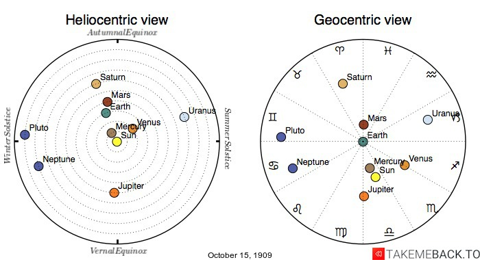 Planetary positions on October 15, 1909 - Heliocentric and Geocentric views