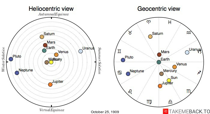 Planetary positions on October 25th, 1909 - Heliocentric and Geocentric views