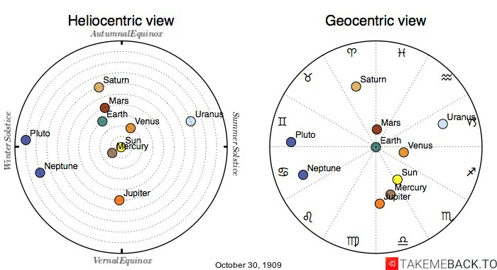 Planetary positions on October 30th, 1909 - Heliocentric and Geocentric views