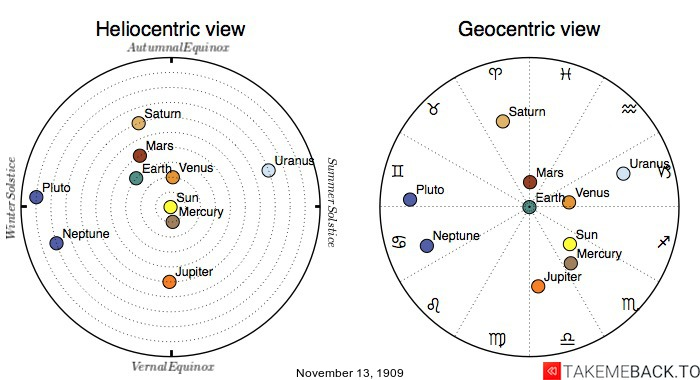 Planetary positions on November 13th, 1909 - Heliocentric and Geocentric views