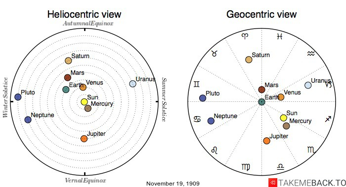 Planetary positions on November 19th, 1909 - Heliocentric and Geocentric views
