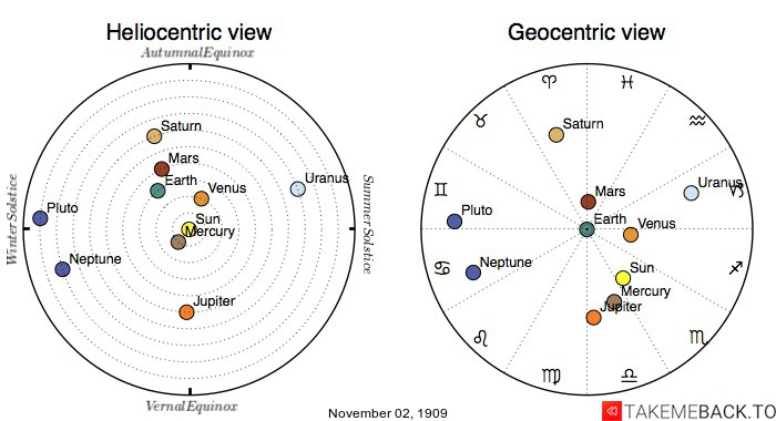 Planetary positions on November 2nd, 1909 - Heliocentric and Geocentric views