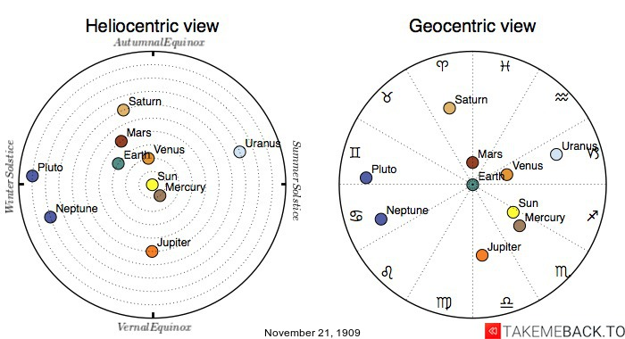 Planetary positions on November 21st, 1909 - Heliocentric and Geocentric views